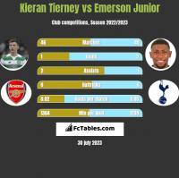 Kieran Tierney vs Emerson Junior h2h player stats
