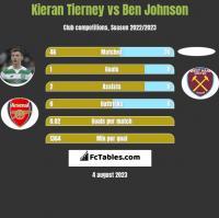 Kieran Tierney vs Ben Johnson h2h player stats
