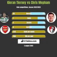 Kieran Tierney vs Chris Mepham h2h player stats