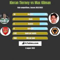 Kieran Tierney vs Max Kilman h2h player stats