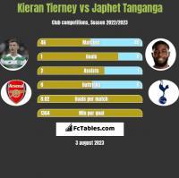 Kieran Tierney vs Japhet Tanganga h2h player stats