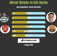 Kieran Tierney vs Eric Garcia h2h player stats