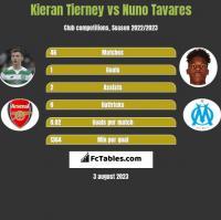 Kieran Tierney vs Nuno Tavares h2h player stats