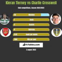 Kieran Tierney vs Charlie Cresswell h2h player stats
