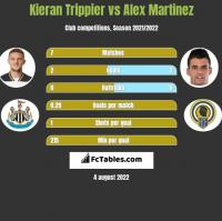 Kieran Trippier vs Alex Martinez h2h player stats