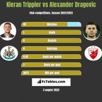 Kieran Trippier vs Alexander Dragovic h2h player stats