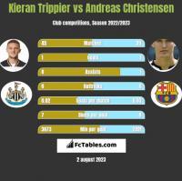 Kieran Trippier vs Andreas Christensen h2h player stats