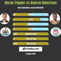 Kieran Trippier vs Andrew Robertson h2h player stats