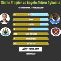 Kieran Trippier vs Angelo Obinze Ogbonna h2h player stats