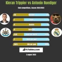 Kieran Trippier vs Antonio Ruediger h2h player stats