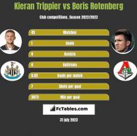 Kieran Trippier vs Boris Rotenberg h2h player stats