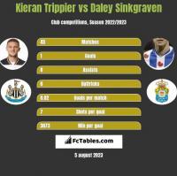 Kieran Trippier vs Daley Sinkgraven h2h player stats