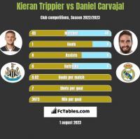 Kieran Trippier vs Daniel Carvajal h2h player stats