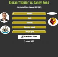 Kieran Trippier vs Danny Rose h2h player stats