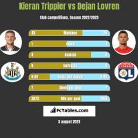 Kieran Trippier vs Dejan Lovren h2h player stats