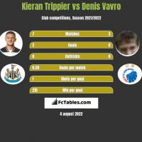 Kieran Trippier vs Denis Vavro h2h player stats