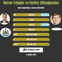 Kieran Trippier vs Dmitry Zhivoglyadov h2h player stats
