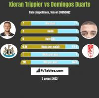 Kieran Trippier vs Domingos Duarte h2h player stats