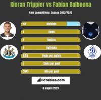 Kieran Trippier vs Fabian Balbuena h2h player stats