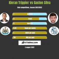 Kieran Trippier vs Gaston Silva h2h player stats