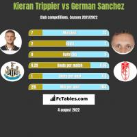 Kieran Trippier vs German Sanchez h2h player stats