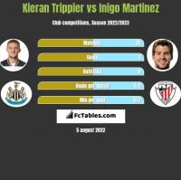 Kieran Trippier vs Inigo Martinez h2h player stats