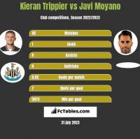Kieran Trippier vs Javi Moyano h2h player stats