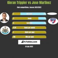 Kieran Trippier vs Jose Martinez h2h player stats