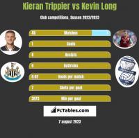 Kieran Trippier vs Kevin Long h2h player stats