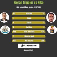 Kieran Trippier vs Kiko h2h player stats