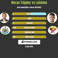 Kieran Trippier vs Luisinho h2h player stats