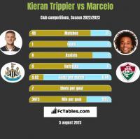 Kieran Trippier vs Marcelo h2h player stats