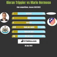 Kieran Trippier vs Mario Hermoso h2h player stats