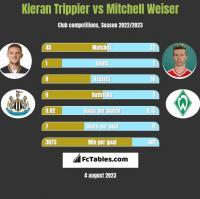 Kieran Trippier vs Mitchell Weiser h2h player stats