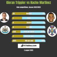 Kieran Trippier vs Nacho Martinez h2h player stats