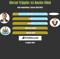 Kieran Trippier vs Nacho Vidal h2h player stats