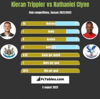 Kieran Trippier vs Nathaniel Clyne h2h player stats