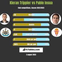 Kieran Trippier vs Pablo Insua h2h player stats