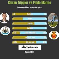 Kieran Trippier vs Pablo Maffeo h2h player stats