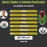 Kieran Trippier vs Solomon Kverkveliya h2h player stats