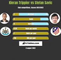 Kieran Trippier vs Stefan Savic h2h player stats