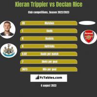 Kieran Trippier vs Declan Rice h2h player stats