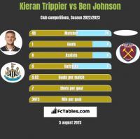 Kieran Trippier vs Ben Johnson h2h player stats