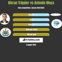 Kieran Trippier vs Antonio Moya h2h player stats