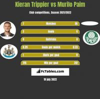 Kieran Trippier vs Murilo Paim h2h player stats