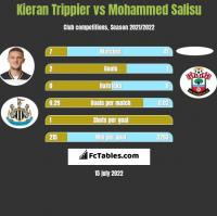 Kieran Trippier vs Mohammed Salisu h2h player stats