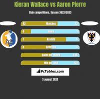 Kieran Wallace vs Aaron Pierre h2h player stats