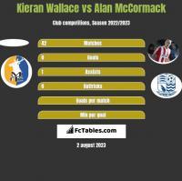 Kieran Wallace vs Alan McCormack h2h player stats