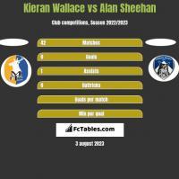 Kieran Wallace vs Alan Sheehan h2h player stats