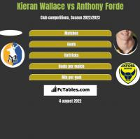 Kieran Wallace vs Anthony Forde h2h player stats